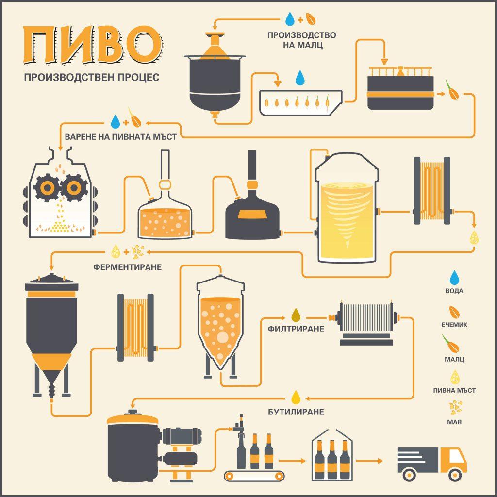 Технология на производството на пиво